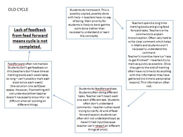 Maths Teaching and Assessment